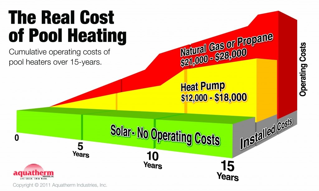 chart comparing the cost of pool heating | solar vs heat pump vs gas heater