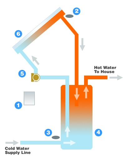 Open loop solar hot water heating system diagram