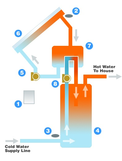 Drain back system diagram - solar hot water heater