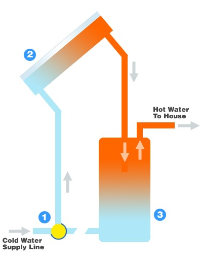Integral collector storage systems diagram - solar hot water heater